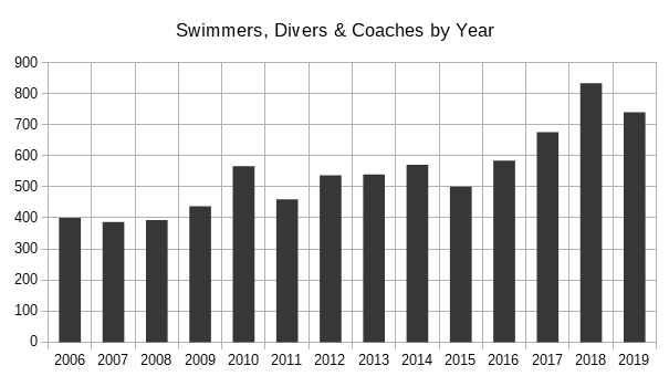 bar chart of swimmers, coaches, divers by year